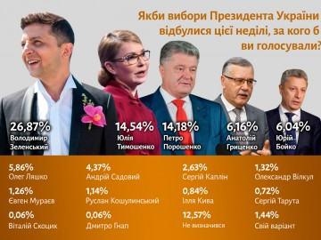 2019-02-president-rating-poltava